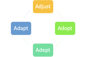 the cycle for social media adoption for social selling in b2b industries